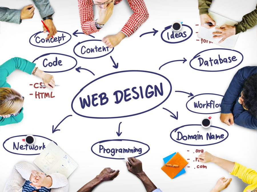 Web Design Ideas Creativity Programming Networking Software Conc